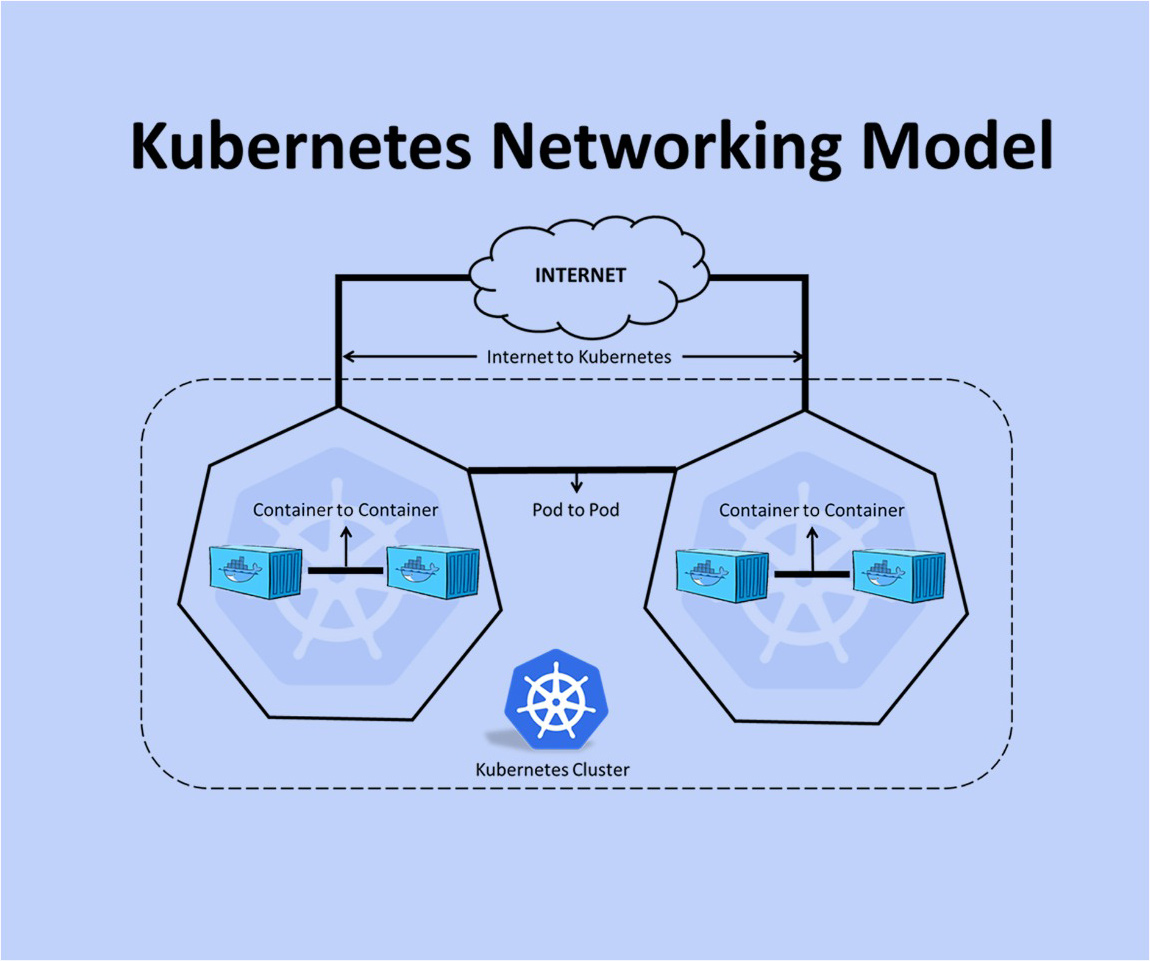 Kubernetes Networking Model